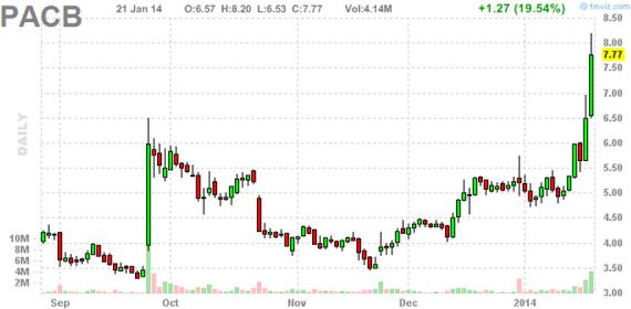 Блог им. amatar: Отбор акций для торговли по стратегии Pump and Dump (22 января)
