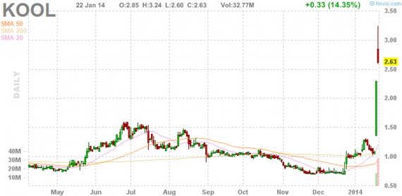 Блог им. amatar: Отбор акций для торговли по стратегии Pump and Dump (23 января)
