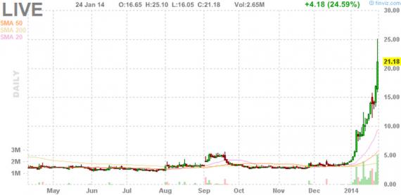 Блог им. amatar: Отбор акций для торговли по стратегии Pump and Dump (27 января)