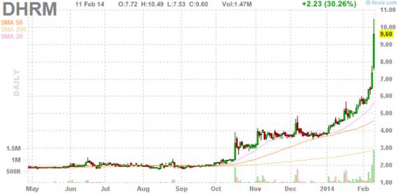 Блог им. amatar: Отбор акций для торговли по стратегии Pump and Dump (12 февраля)