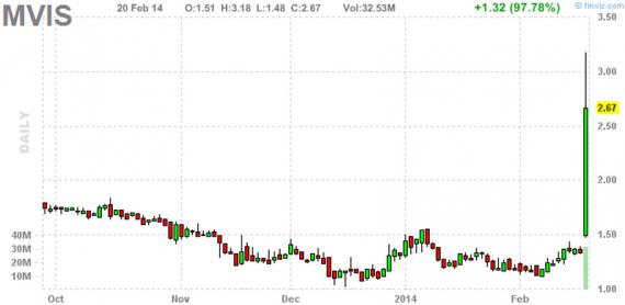 Блог им. amatar: Отбор акций для торговли по стратегии Pump and Dump (21 февраля)