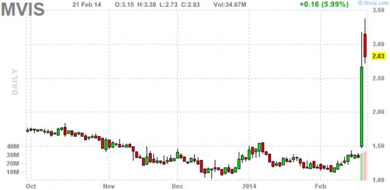 Блог им. amatar: Отбор акций для торговли по стратегии Pump and Dump (24 февраля)