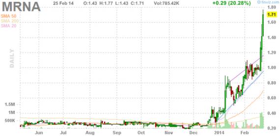 Блог им. amatar: Отбор акций для торговли по стратегии Pump and Dump (26 февраля)