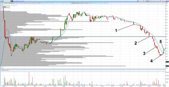 Обсуждение трейдов: Торговля акции SALE (торговый чат Nysebox)