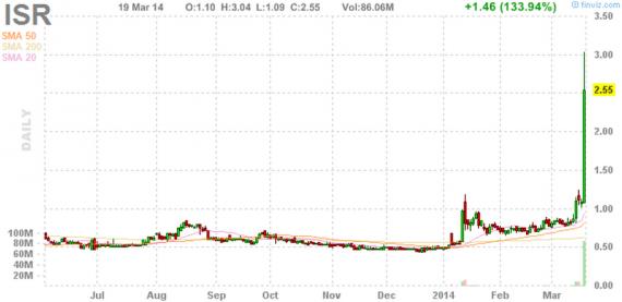 Блог им. amatar: Отбор акций для торговли по стратегии Pump and Dump (20 марта)