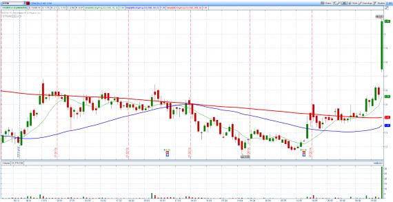 Блог им. amatar: Отбор акций для торговли по стратегии Pump and Dump (20 июня)